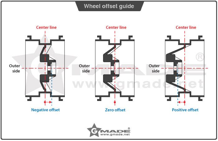 gmade wheel offset guide 1.9 AR01 5 Lug Aluminum beadlock wheels (2) GM70344